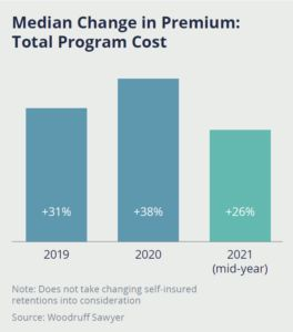 Median Change in Premium Total Program Cost chart showing an increase of 26% in 2021 (mid-year) compared to 38% in 2020.
