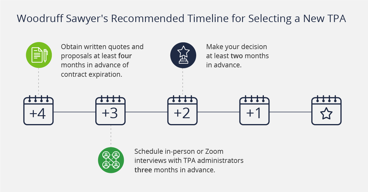Timeline for selecting a new TPA - obtain written quotes four months in advance, schedule meetings three months in advance, and make decision at least two months in advance.