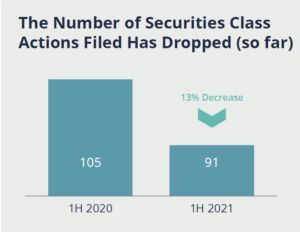 The Number of Securities Class Actions Filed Has Dropped from 105 in 2020, to 91 in 2021.