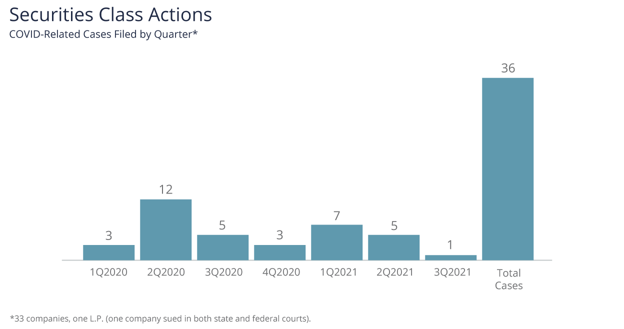 Securities Class Actions by Quarter