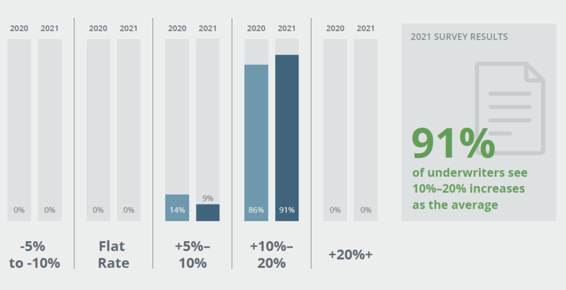 Survey results show 91% of underwriters see 10%-20% increases as the average